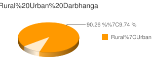 Darbhanga census population